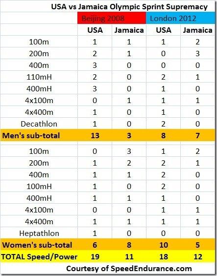 usa-vs-jamaica-sprint-medals