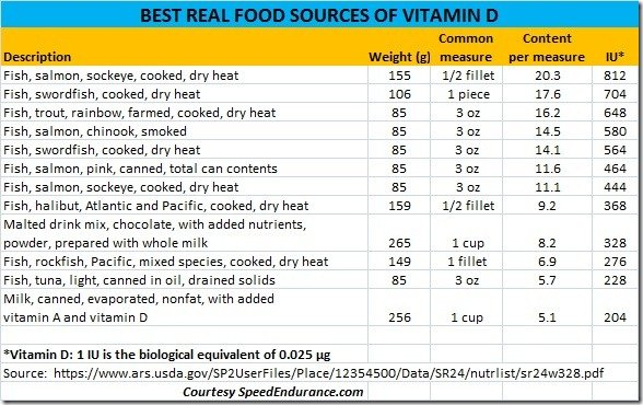 BEST REAL FOOD SOURCES OF VITAMIN D