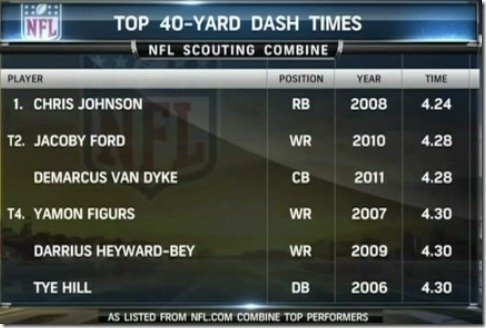 MSNBC Fastest 40 yard dash