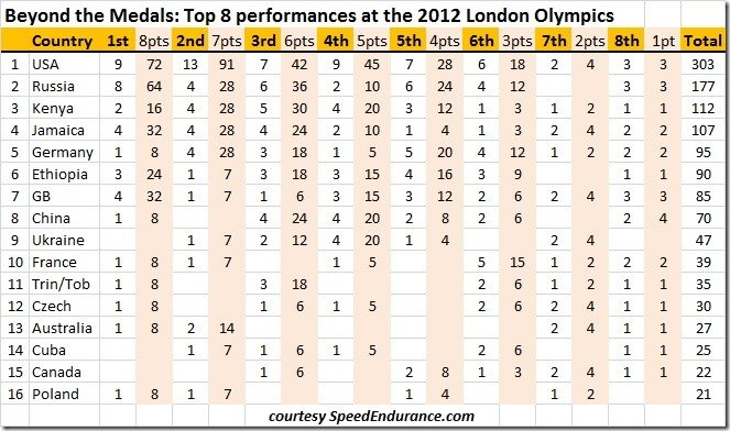 Top 8 performances at the 2012 London Olympics