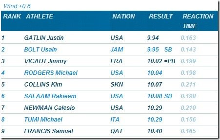 Rome Golden Gala 100m Mens Results