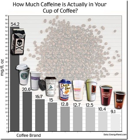 Comparing Death Wish Coffee, Starbucks, Peets, Duncan Donuts and others