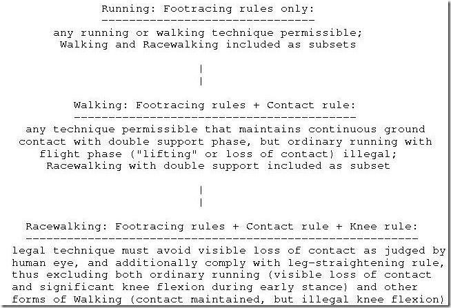 Proposal for an IAAFUSATF Walking event type 2