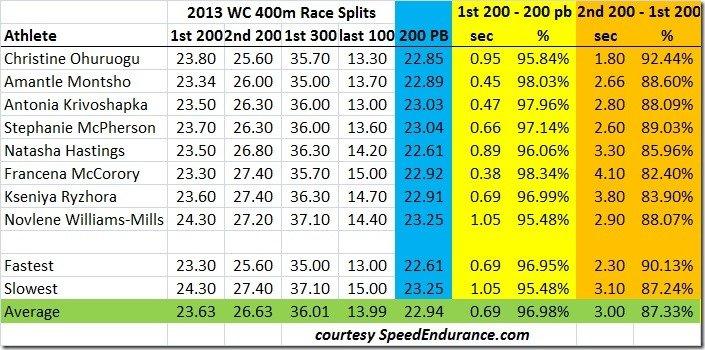 2013 WC 400m Womens Race Splits