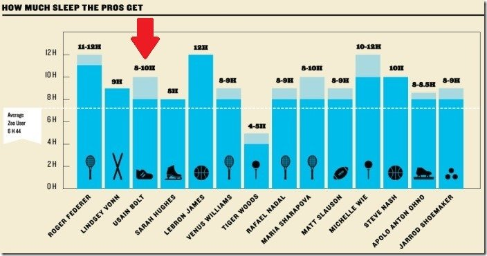 How much sleep do the pros get