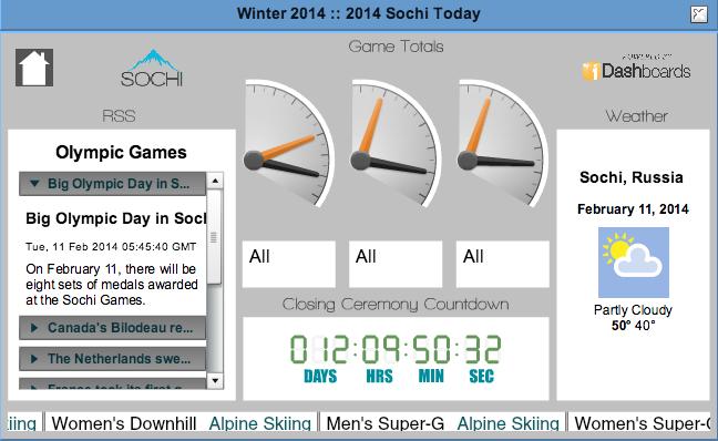 Sochi Today iDashboards