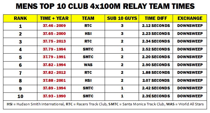 4x100m relay four