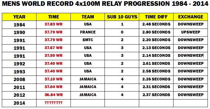 4x100m relay one