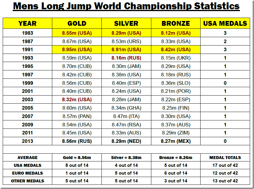 The Complete Guide of Long Jump Statistics SpeedEndurance 2