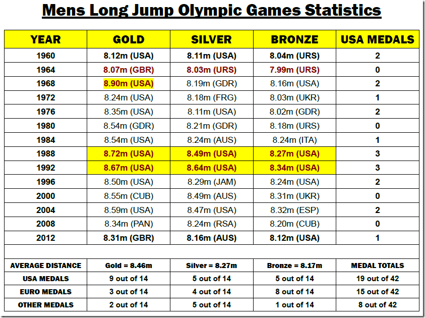 The Complete Guide of Long Jump Statistics SpeedEndurance 3