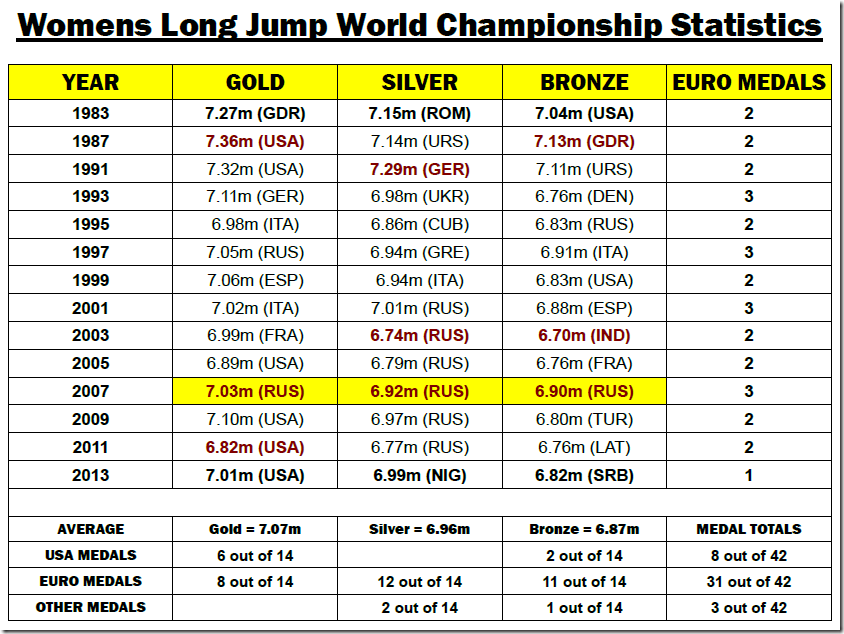 The Complete Guide of Long Jump Statistics SpeedEndurance 4