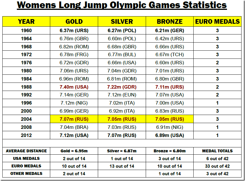 The Complete Guide of Long Jump Statistics SpeedEndurance 5