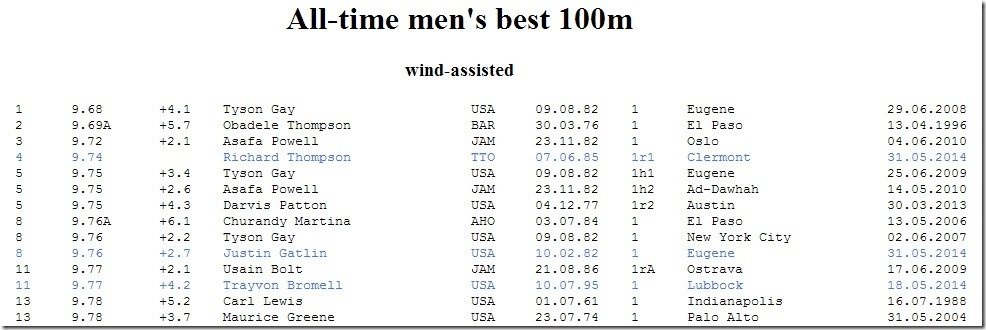All Time Men s non legal 100m