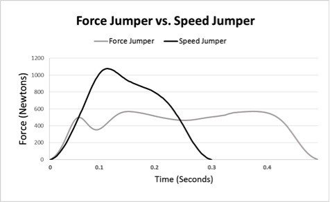Force plate analysis of a force jumper vs speed jumper
