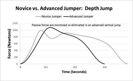 Force-time curve of novice vs advanced jumpers
