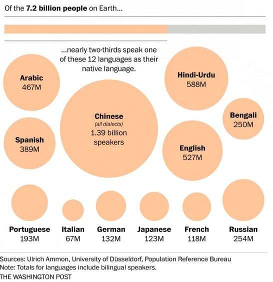 Why are English and French the Official Olympic Languages?