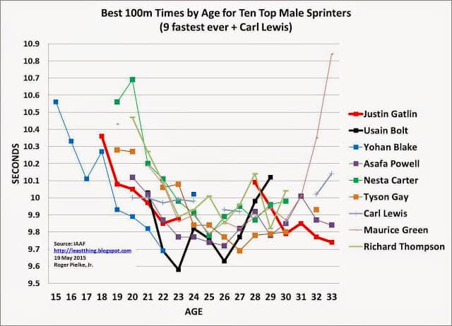 Best sprint times for 100m 10 top sprinters, by age