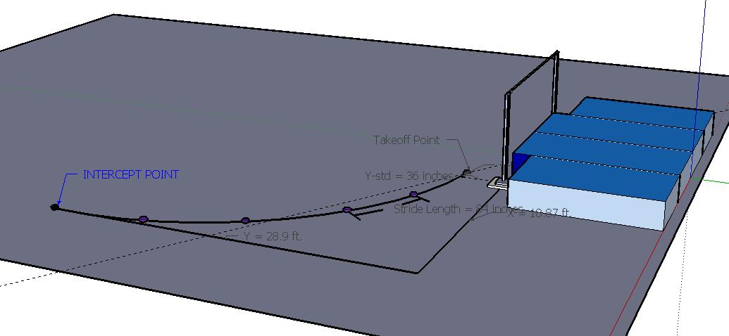 High Jump Diagram High Jump Intercept Point 3