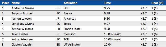 2015 NCAA Men's 100m Results