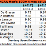 Andre De Grasse 9.75, Trayvon Bromell 9.88… NCAA 100m Results