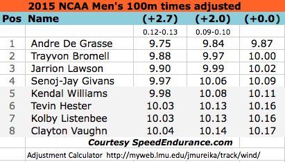 Andre De Grasse 9.75w Trayvon Bromell 9.88w 100m NCAA Outdoors 2015 corrected