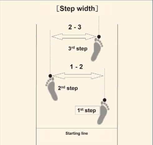 Changes in the step width, step length, and step frequency
