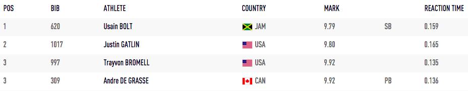 2015WC 100m Finals