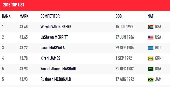 400m 2015 Top List