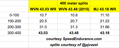400 meter splits from SpeedEndurance