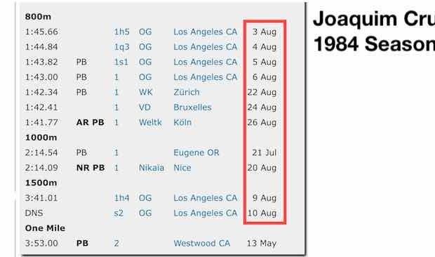 Joaquim Cruz 1984 Season