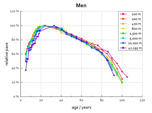 Comparing Age Group World Record in Track Running to the Absolute World Record Pace